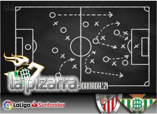 La pizarra | Athletic vs Real Betis. J 21. LaLiga