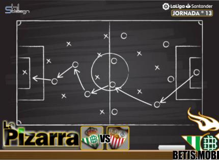 La pizarra | Real Betis vs Sevilla F.C. J13 LaLiga.