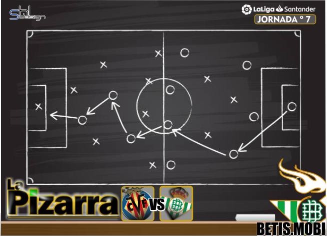 La pizarra | Villareal C.F. vs Real Betis. J7 LaLiga.